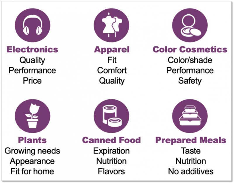 Icons showing what qualities consumers value in various consumer packaged good categories.