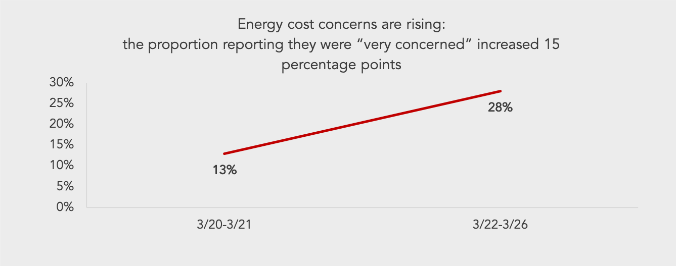 line graph showing an increase of consumers that are very concerned about rising energy costs during COVID-19