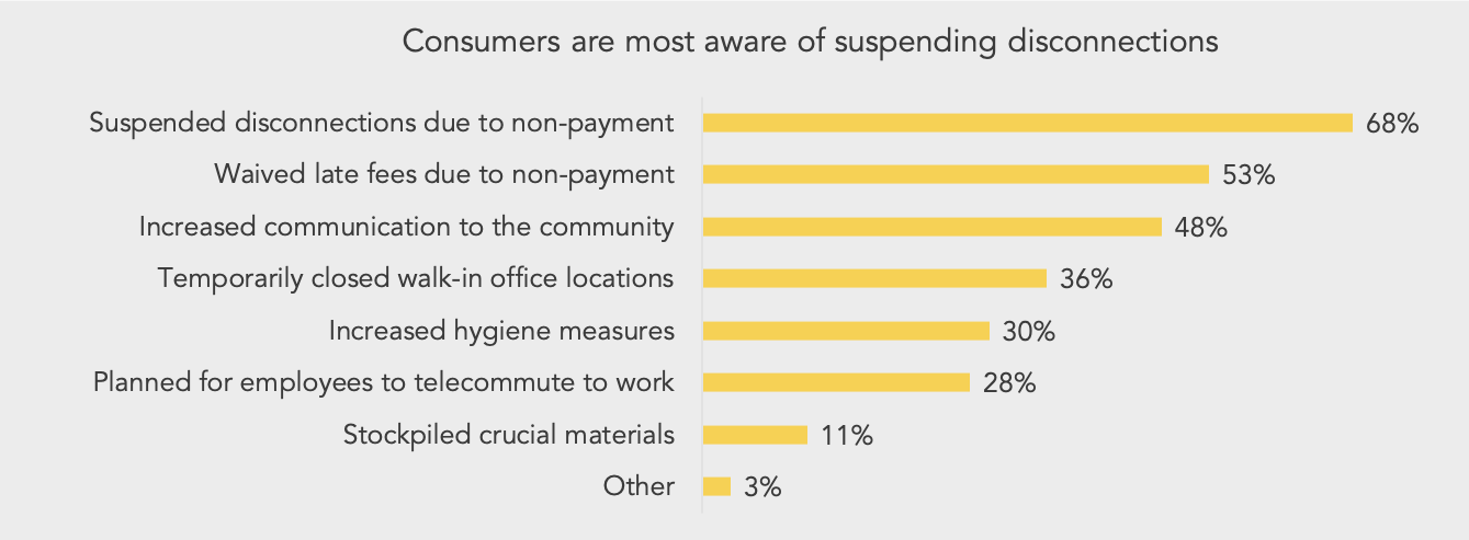 bar chart showing most of consumers are most aware of utilities suspending disconnects or waiving late fees from their electric utility.