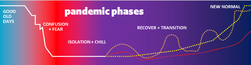 graph of the pandemic phases: good old days, confusion and fear, isolation and chill, recover and transition, new normal