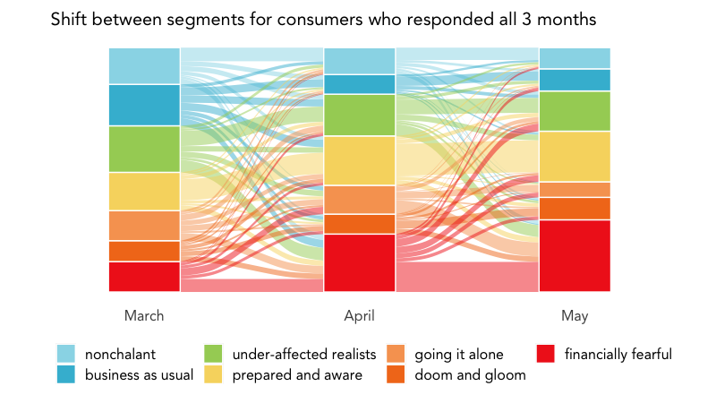 Sankey diagram showing changes in COVID-19 segments from March to May.