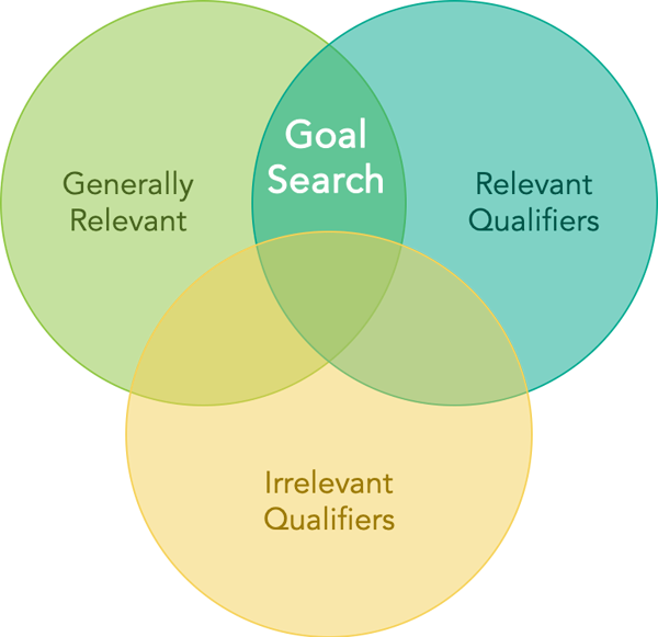 venn diagram of generally relevant searches, relevant qualifiers, and irrelevant qualifiers with goal search in the intersection.