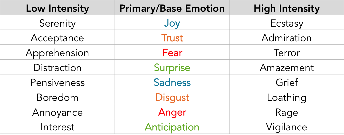 chart to show primary emotions, low intensity emotions, and high intensity emotions
