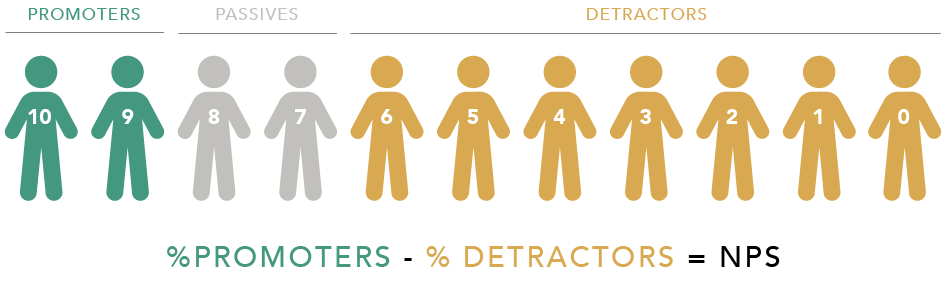 graphic that explains how to calculate NPS: percent of promoters minus the percent of detractors