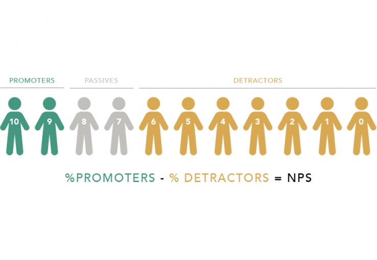 graphic that explains how to calculate NPS